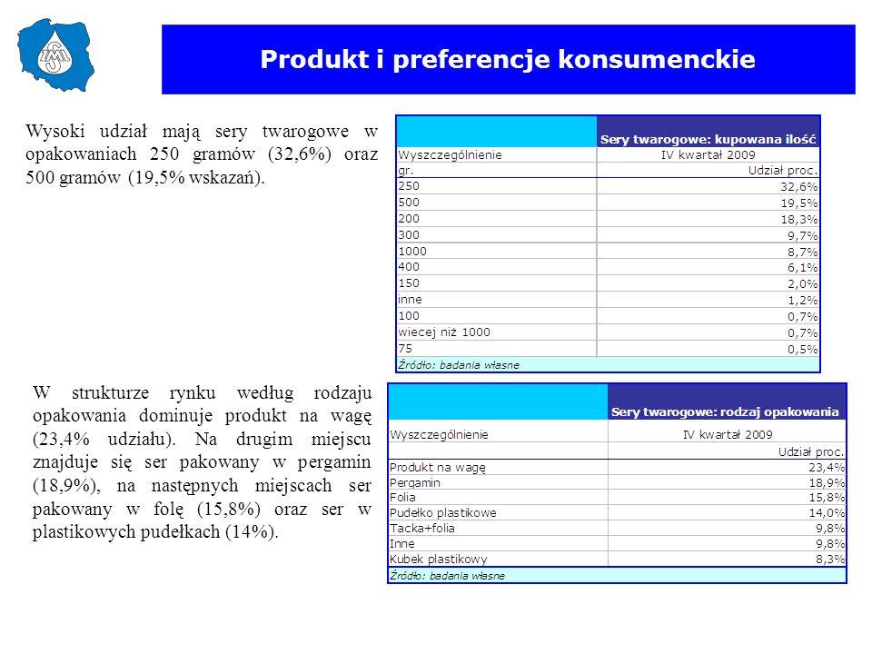 Produkt i preferencje konsumenckie W strukturze rynku według rodzaju opakowania dominuje produkt na wagę (23,4% udziału). Na drugim miejscu znajduje s