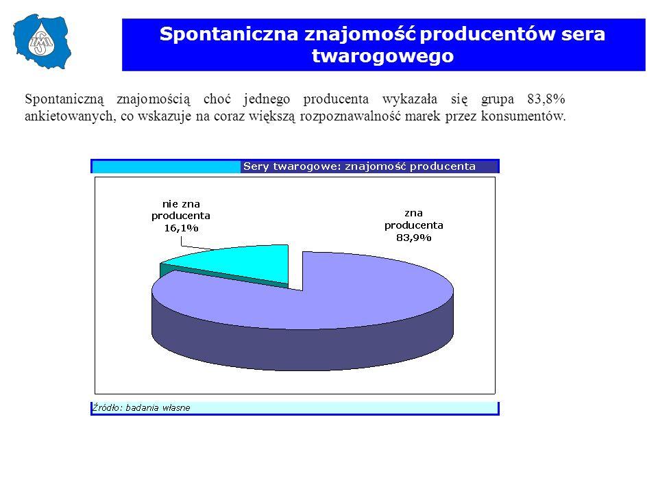 Spontaniczna znajomość producentów sera twarogowego Spontaniczną znajomością choć jednego producenta wykazała się grupa 83,8% ankietowanych, co wskazu