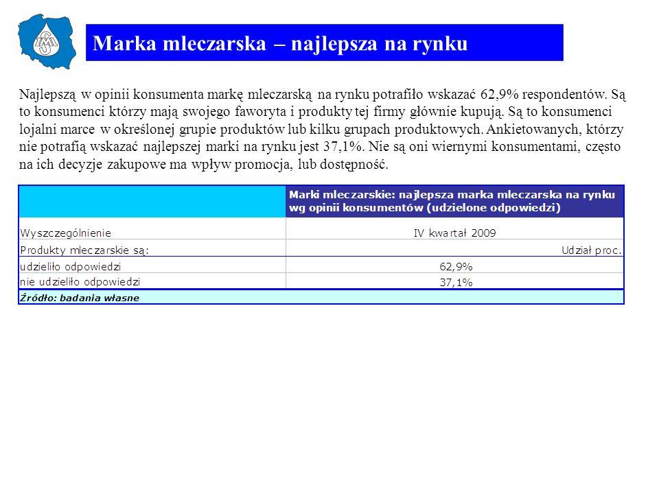Marka mleczarska – najlepsza na rynku Najlepszą w opinii konsumenta markę mleczarską na rynku potrafiło wskazać 62,9% respondentów. Są to konsumenci k