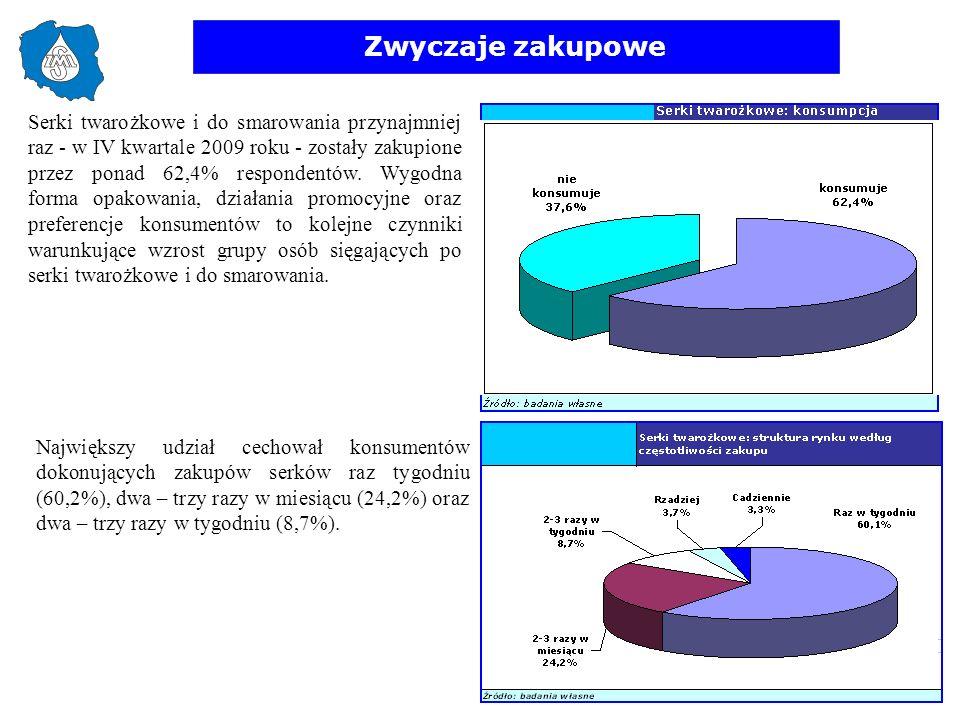Zwyczaje zakupowe Serki twarożkowe i do smarowania przynajmniej raz - w IV kwartale 2009 roku - zostały zakupione przez ponad 62,4% respondentów. Wygo