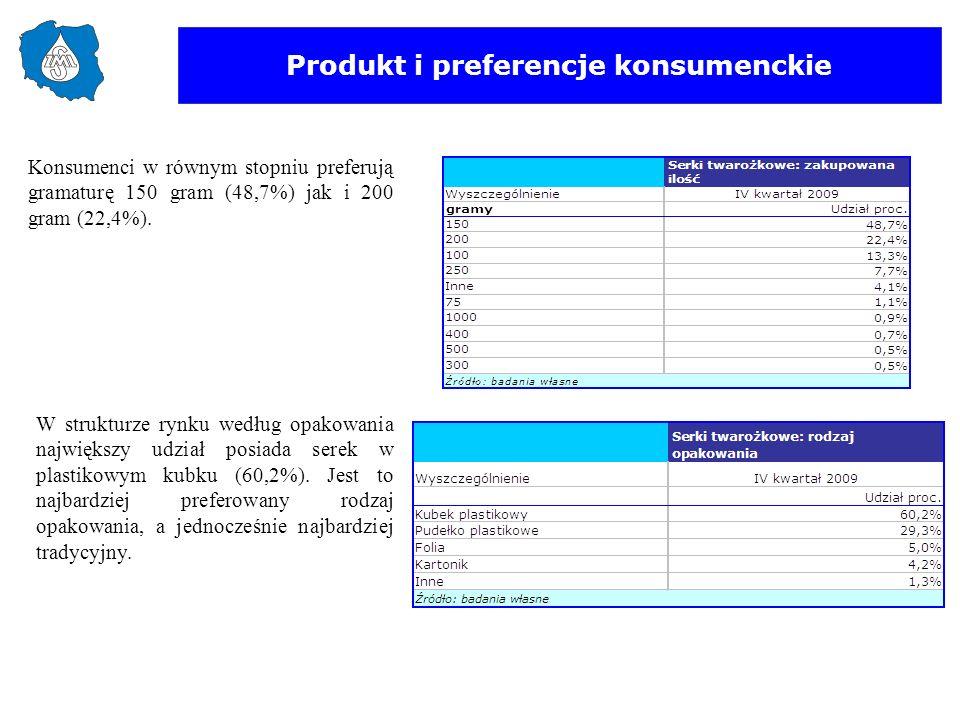 Produkt i preferencje konsumenckie W strukturze rynku według opakowania największy udział posiada serek w plastikowym kubku (60,2%). Jest to najbardzi
