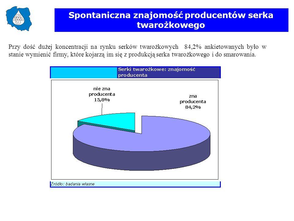Spontaniczna znajomość producentów serka twarożkowego Przy dość dużej koncentracji na rynku serków twarożkowych 84,2% ankietowanych było w stanie wymi