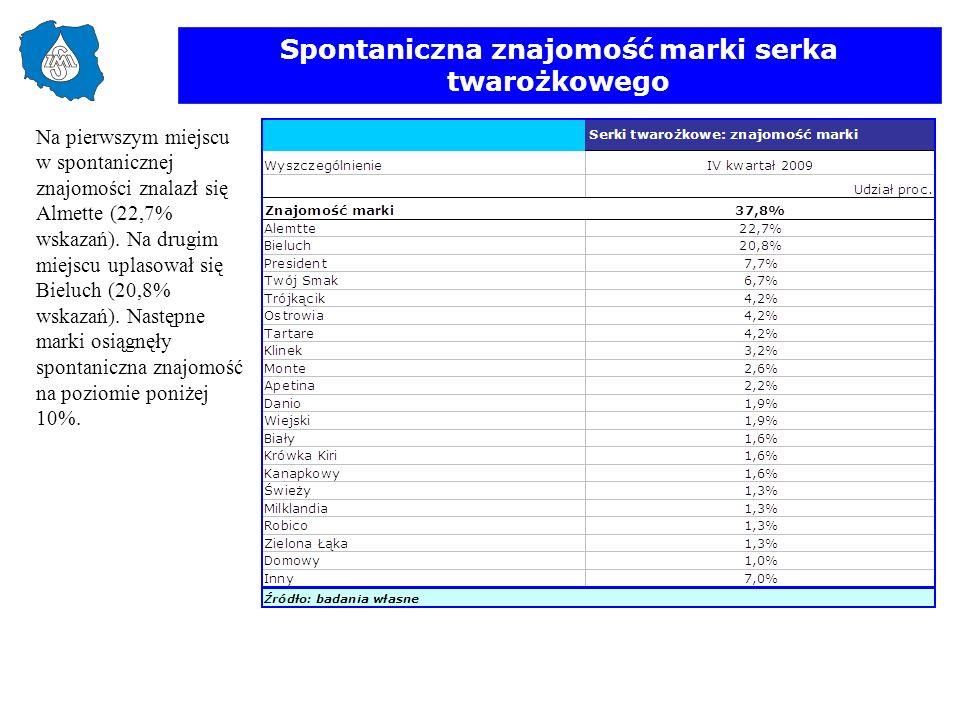 Spontaniczna znajomość marki serka twarożkowego Na pierwszym miejscu w spontanicznej znajomości znalazł się Almette (22,7% wskazań). Na drugim miejscu