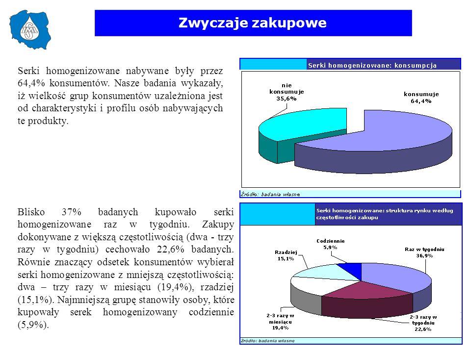 Zwyczaje zakupowe Serki homogenizowane nabywane były przez 64,4% konsumentów. Nasze badania wykazały, iż wielkość grup konsumentów uzależniona jest od