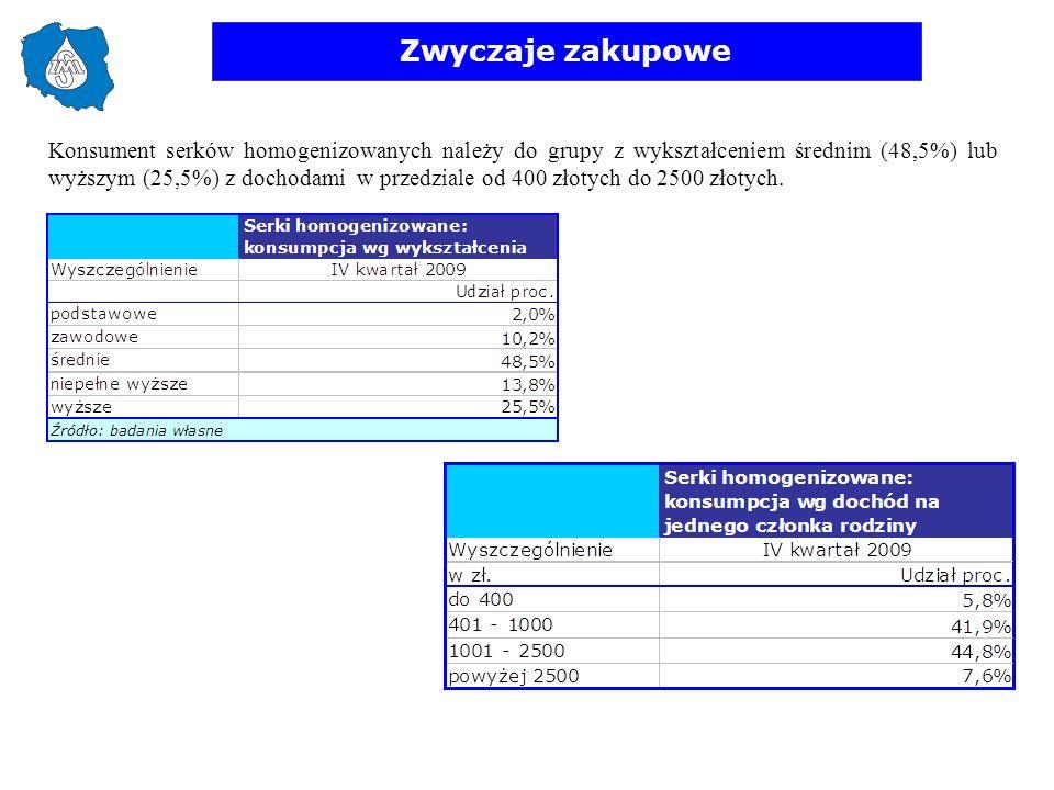 Zwyczaje zakupowe Konsument serków homogenizowanych należy do grupy z wykształceniem średnim (48,5%) lub wyższym (25,5%) z dochodami w przedziale od 4