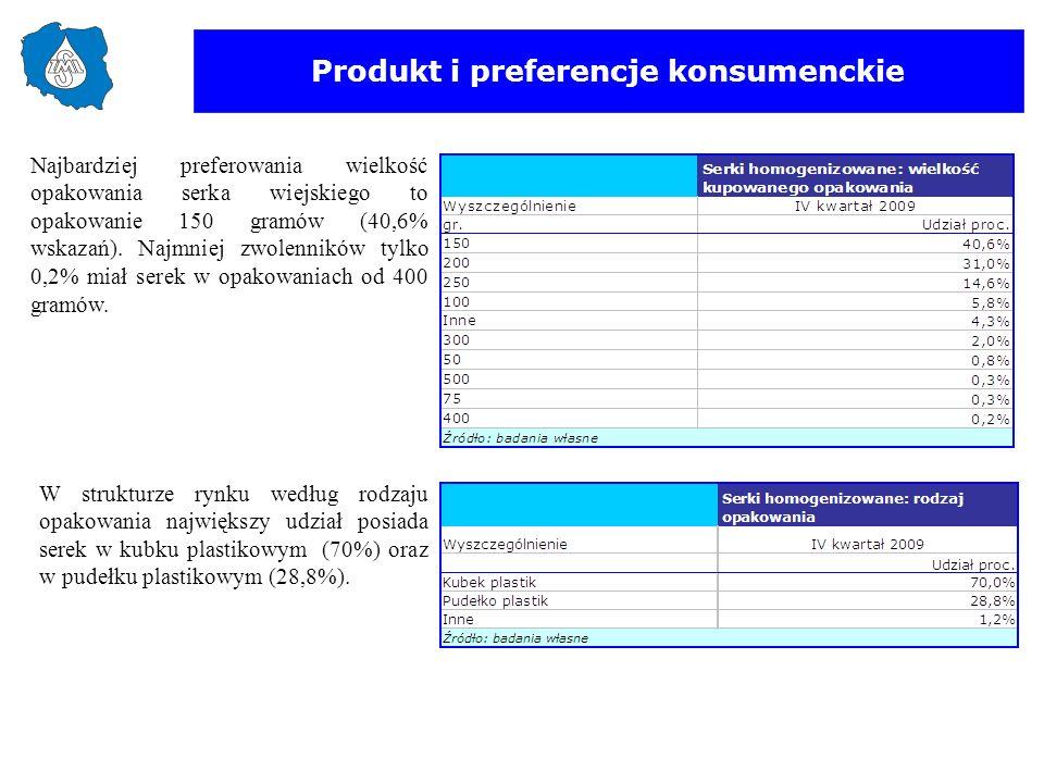 Produkt i preferencje konsumenckie W strukturze rynku według rodzaju opakowania największy udział posiada serek w kubku plastikowym (70%) oraz w pudeł