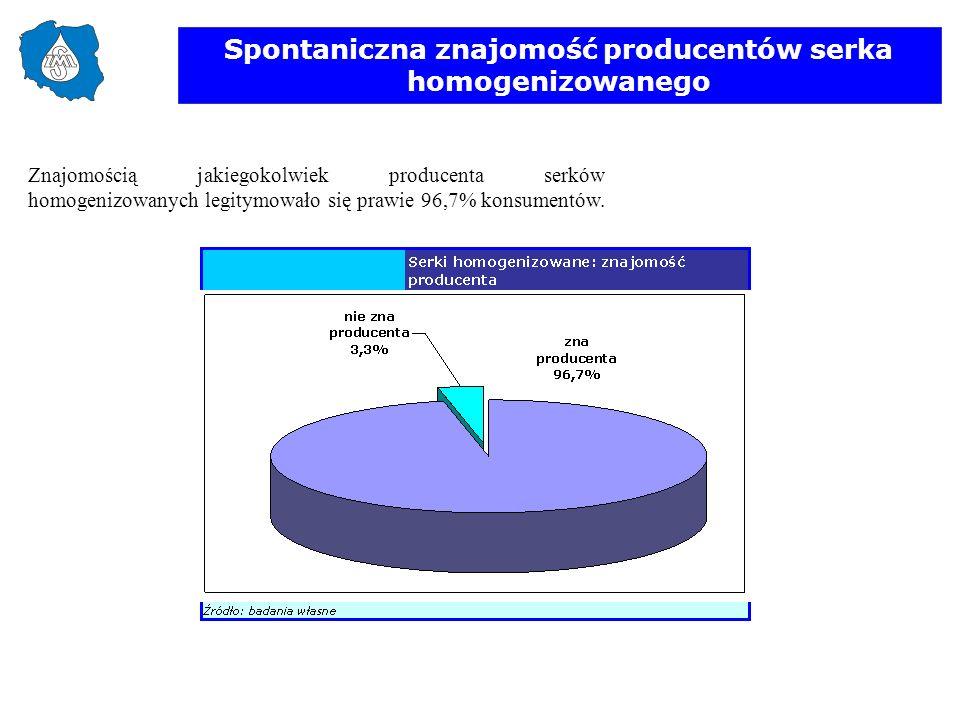 Spontaniczna znajomość producentów serka homogenizowanego Znajomością jakiegokolwiek producenta serków homogenizowanych legitymowało się prawie 96,7%