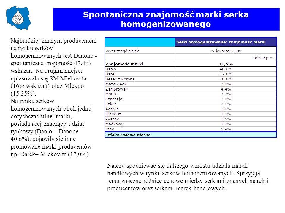 Spontaniczna znajomość marki serka homogenizowanego Najbardziej znanym producentem na rynku serków homogenizowanych jest Danone - spontaniczna znajomo