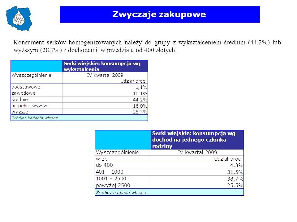 Zwyczaje zakupowe Konsument serków homogenizowanych należy do grupy z wykształceniem średnim (44,2%) lub wyższym (28,7%) z dochodami w przedziale od 4