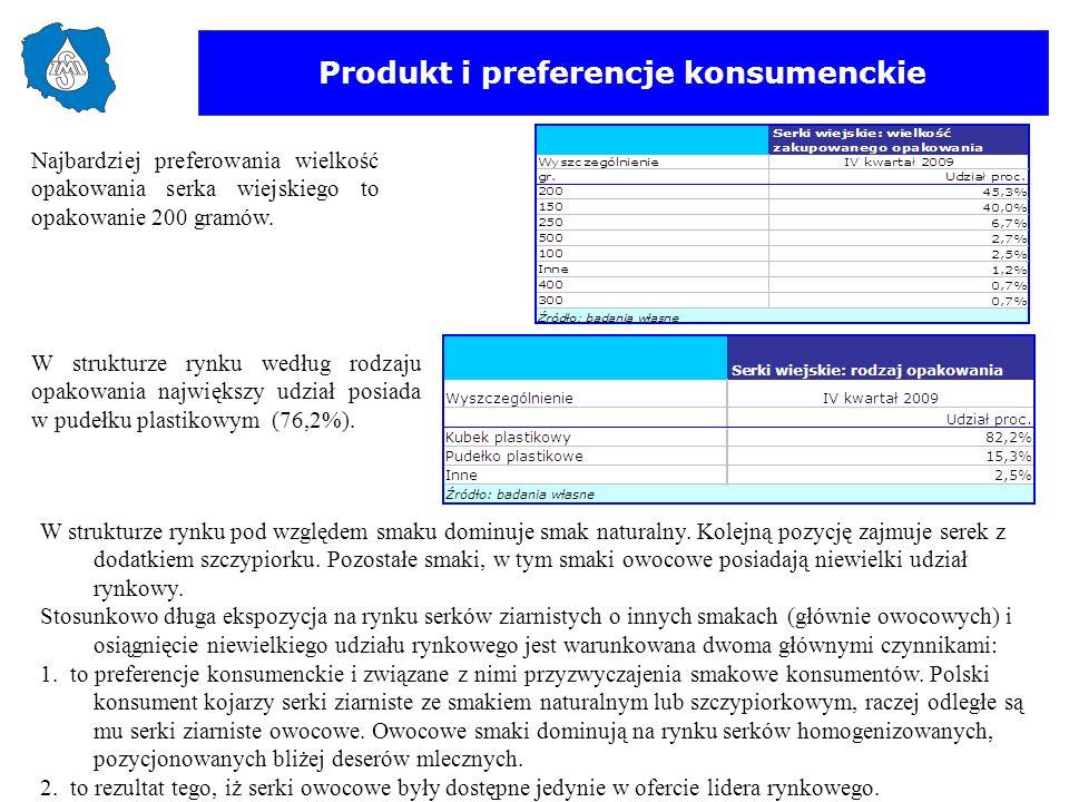 Produkt i preferencje konsumenckie W strukturze rynku według rodzaju opakowania największy udział posiada w pudełku plastikowym (76,2%). Najbardziej p