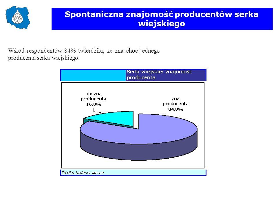 Spontaniczna znajomość producentów serka wiejskiego Wśród respondentów 84% twierdziła, że zna choć jednego producenta serka wiejskiego.