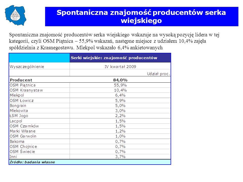 Spontaniczna znajomość producentów serka wiejskiego Spontaniczna znajomość producentów serka wiejskiego wskazuje na wysoką pozycję lidera w tej katego