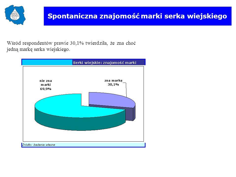 Spontaniczna znajomość marki serka wiejskiego Wśród respondentów prawie 30,1% twierdziła, że zna choć jedną markę serka wiejskiego.