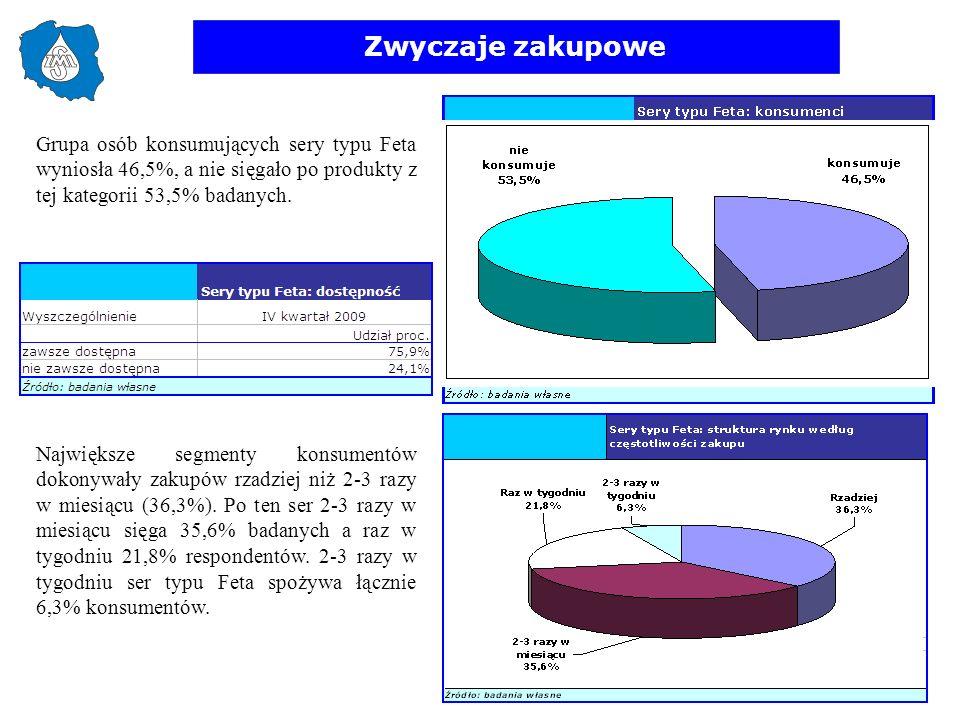 Zwyczaje zakupowe Grupa osób konsumujących sery typu Feta wyniosła 46,5%, a nie sięgało po produkty z tej kategorii 53,5% badanych. Największe segment