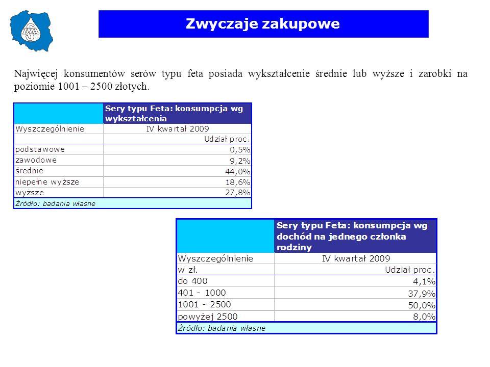 Zwyczaje zakupowe Najwięcej konsumentów serów typu feta posiada wykształcenie średnie lub wyższe i zarobki na poziomie 1001 – 2500 złotych.
