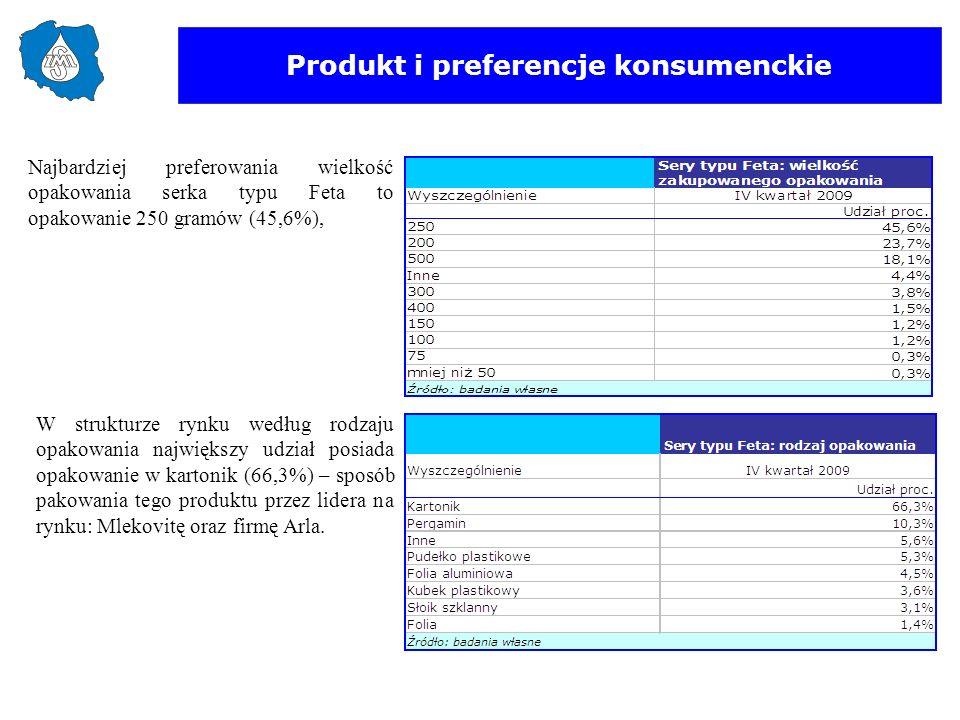 Produkt i preferencje konsumenckie W strukturze rynku według rodzaju opakowania największy udział posiada opakowanie w kartonik (66,3%) – sposób pakow