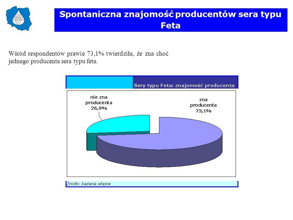 Spontaniczna znajomość producentów sera typu Feta Wśród respondentów prawie 73,1% twierdziła, że zna choć jednego producenta sera typu feta.