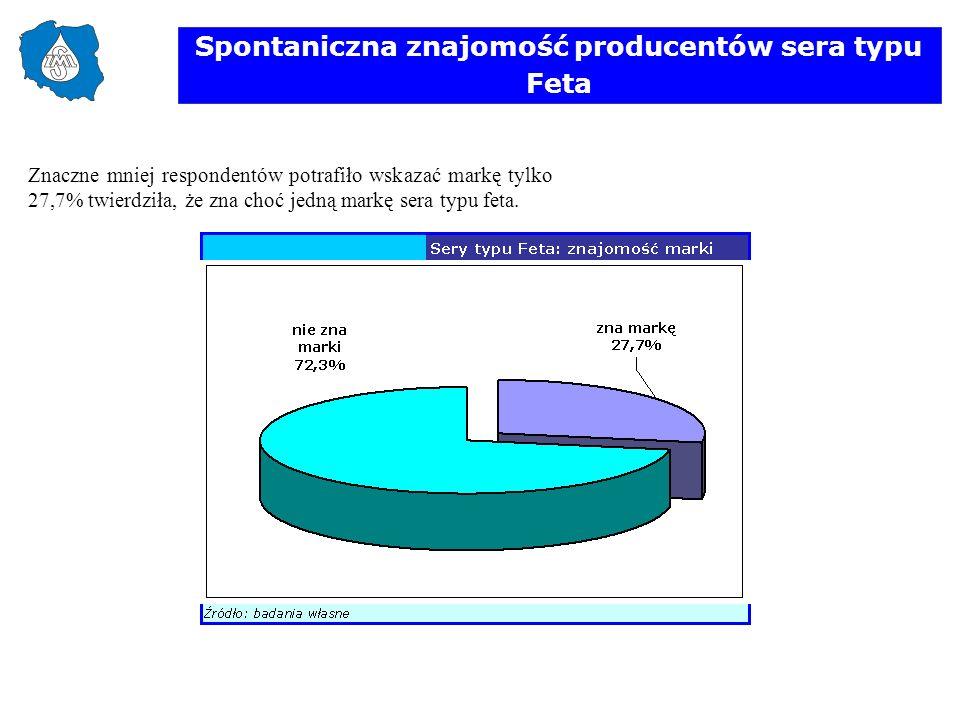 Spontaniczna znajomość producentów sera typu Feta Znaczne mniej respondentów potrafiło wskazać markę tylko 27,7% twierdziła, że zna choć jedną markę s