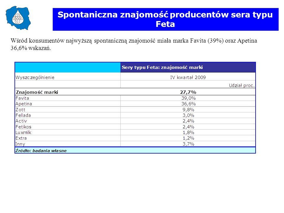 Spontaniczna znajomość producentów sera typu Feta Wśród konsumentów najwyższą spontaniczną znajomość miała marka Favita (39%) oraz Apetina 36,6% wskaz