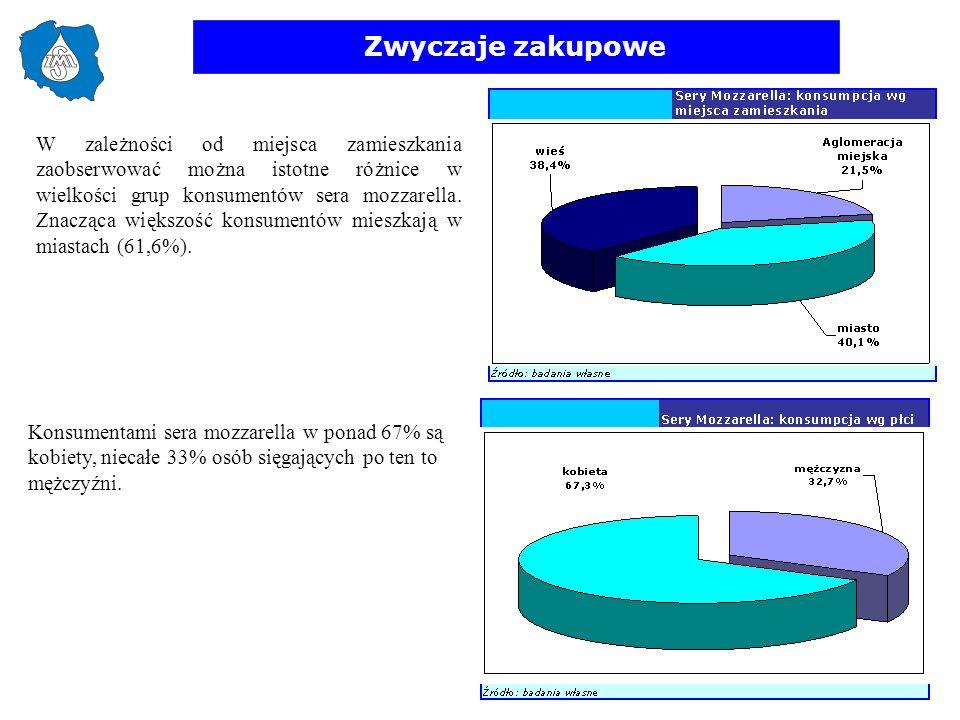 Zwyczaje zakupowe W zależności od miejsca zamieszkania zaobserwować można istotne różnice w wielkości grup konsumentów sera mozzarella. Znacząca więks