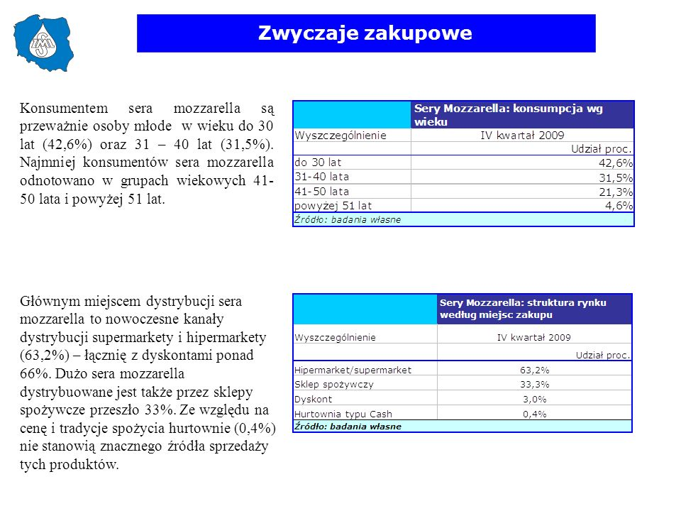Zwyczaje zakupowe Konsumentem sera mozzarella są przeważnie osoby młode w wieku do 30 lat (42,6%) oraz 31 – 40 lat (31,5%). Najmniej konsumentów sera