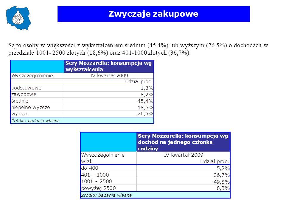 Zwyczaje zakupowe Są to osoby w większości z wykształceniem średnim (45,4%) lub wyższym (26,5%) o dochodach w przedziale 1001- 2500 złotych (18,6%) or