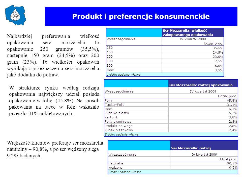 Produkt i preferencje konsumenckie W strukturze rynku według rodzaju opakowania największy udział posiada opakowanie w folię (45,8%). Na sposób pakowa