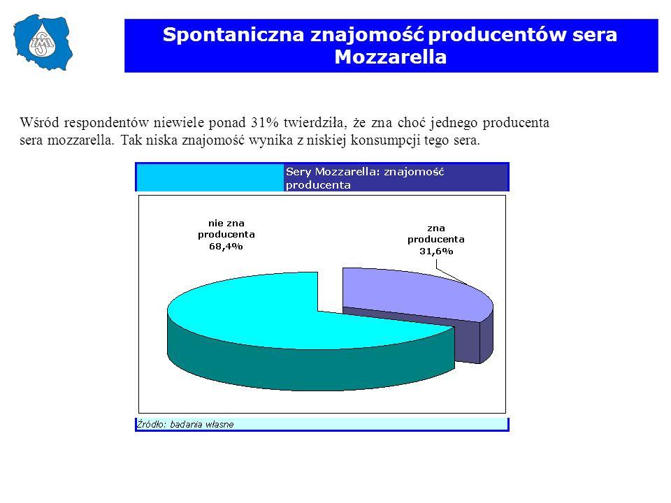 Spontaniczna znajomość producentów sera Mozzarella Wśród respondentów niewiele ponad 31% twierdziła, że zna choć jednego producenta sera mozzarella. T
