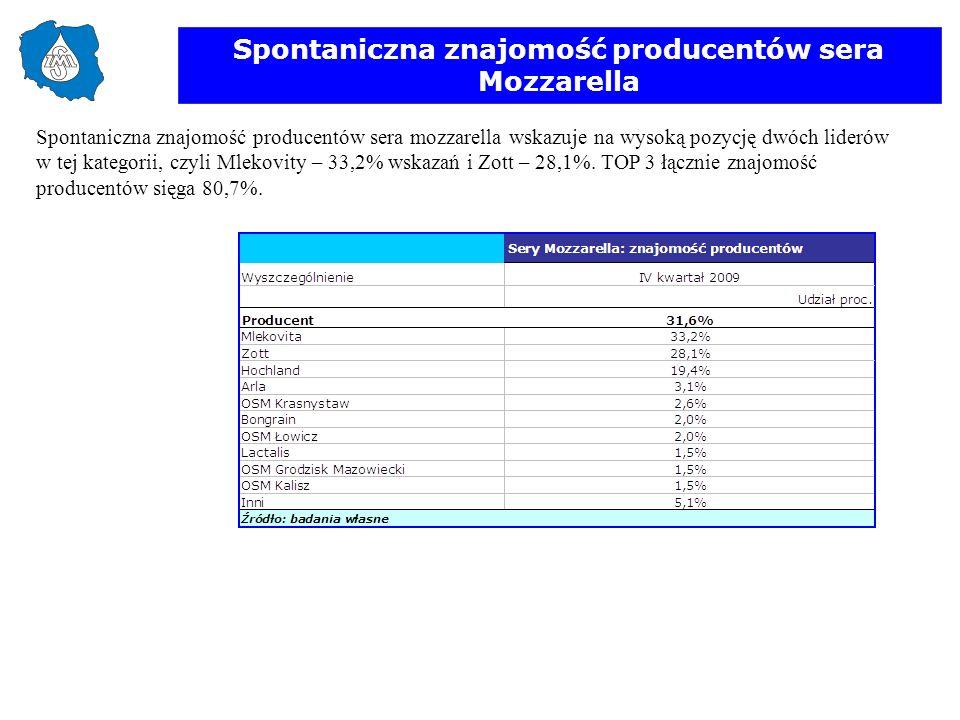 Spontaniczna znajomość producentów sera Mozzarella Spontaniczna znajomość producentów sera mozzarella wskazuje na wysoką pozycję dwóch liderów w tej k