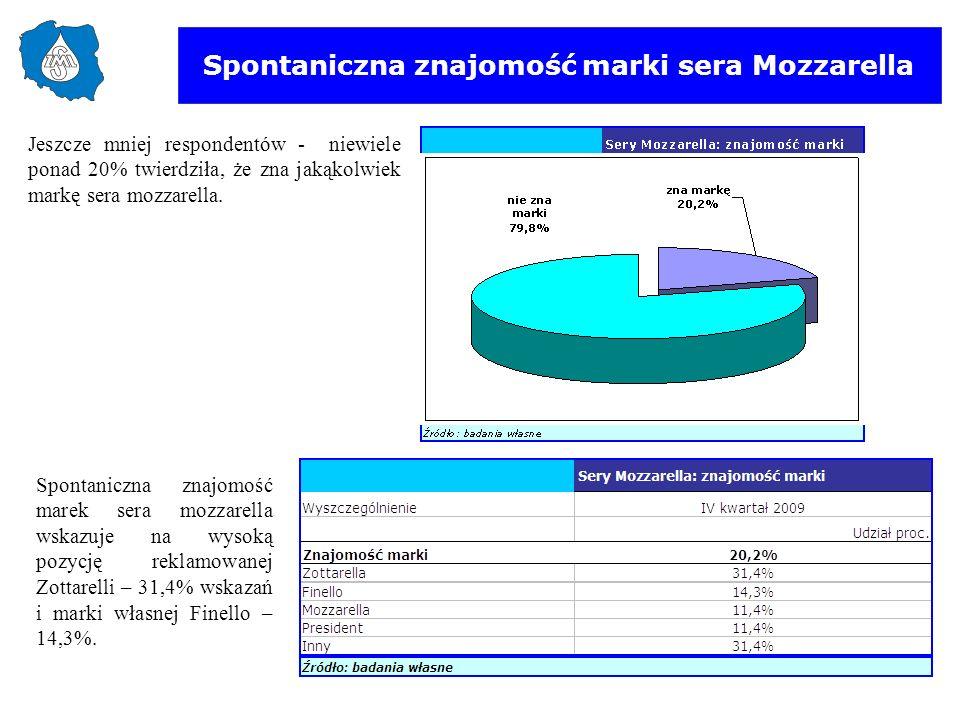 Spontaniczna znajomość marki sera Mozzarella Jeszcze mniej respondentów - niewiele ponad 20% twierdziła, że zna jakąkolwiek markę sera mozzarella. Spo