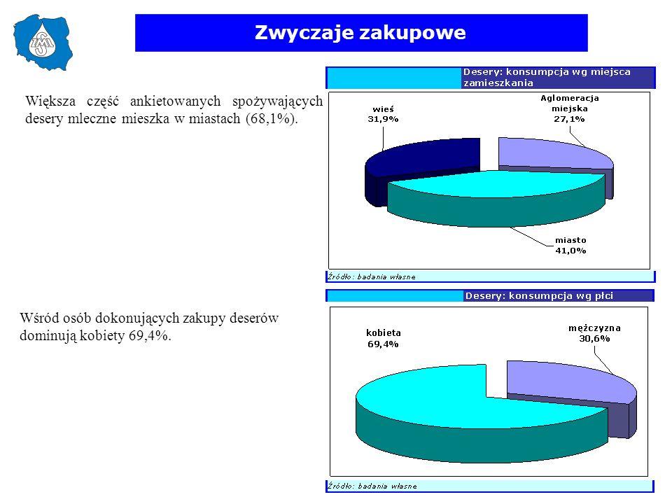 Zwyczaje zakupowe Większa część ankietowanych spożywających desery mleczne mieszka w miastach (68,1%). Wśród osób dokonujących zakupy deserów dominują