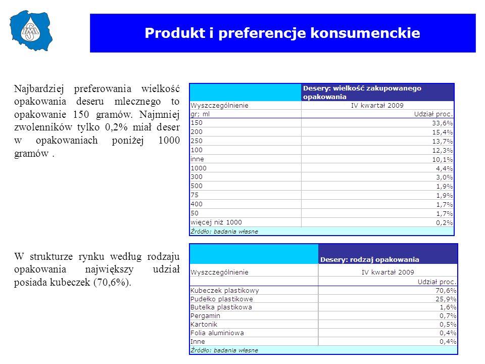 Produkt i preferencje konsumenckie W strukturze rynku według rodzaju opakowania największy udział posiada kubeczek (70,6%). Najbardziej preferowania w