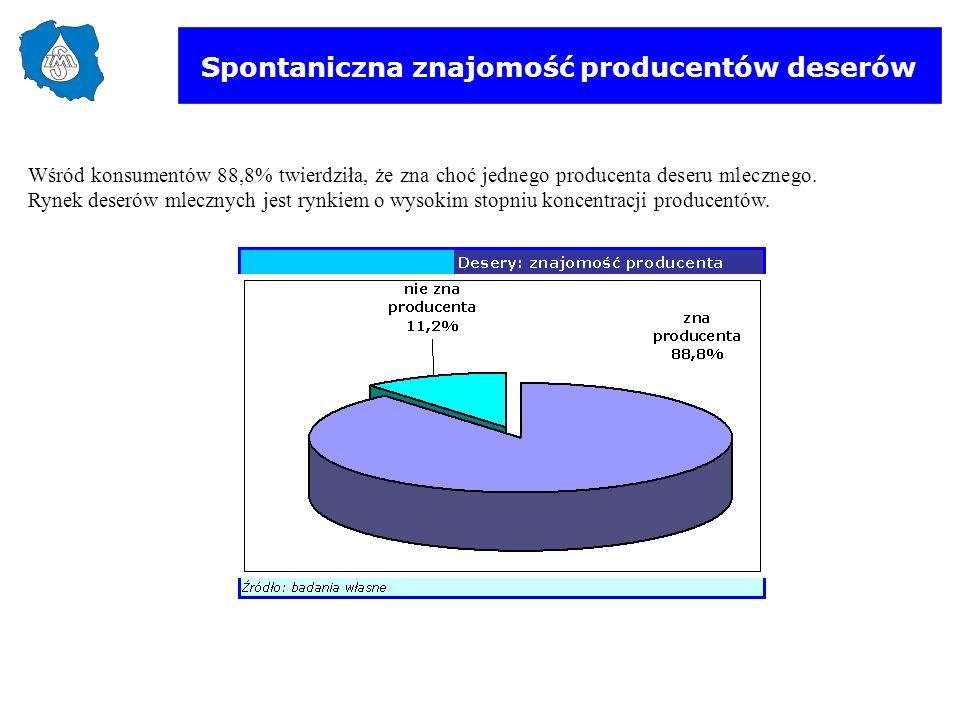Spontaniczna znajomość producentów deserów Wśród konsumentów 88,8% twierdziła, że zna choć jednego producenta deseru mlecznego. Rynek deserów mlecznyc