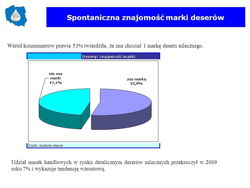 Spontaniczna znajomość marki deserów Wśród konsumentów prawie 53% twierdziła, że zna chociaż 1 markę deseru mlecznego. Udział marek handlowych w rynku
