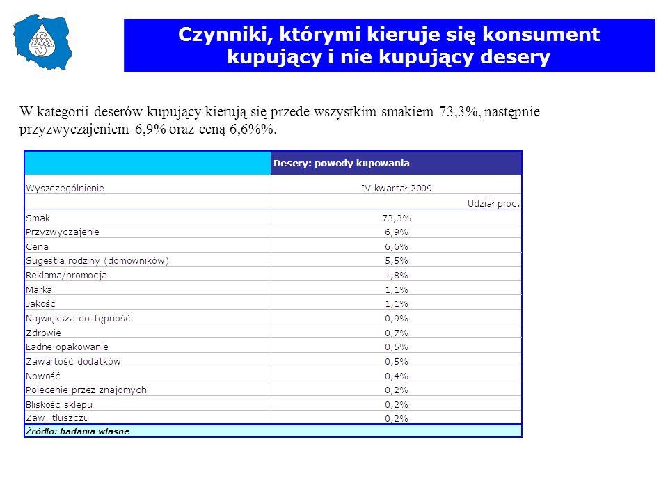 Czynniki, którymi kieruje się konsument kupujący i nie kupujący desery W kategorii deserów kupujący kierują się przede wszystkim smakiem 73,3%, następ