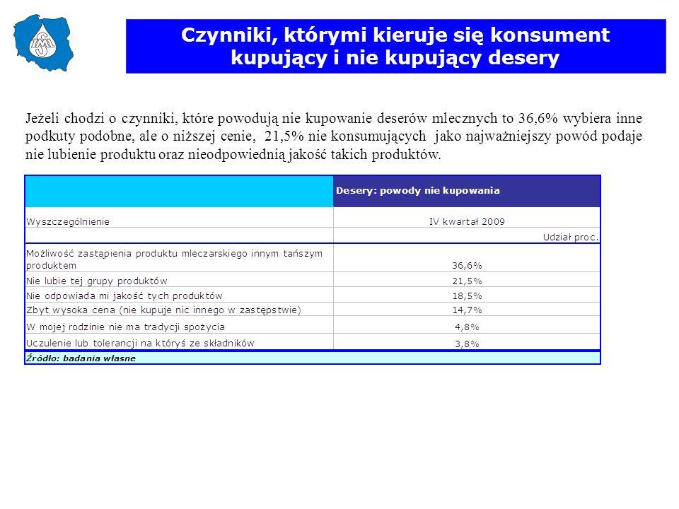 Czynniki, którymi kieruje się konsument kupujący i nie kupujący desery Jeżeli chodzi o czynniki, które powodują nie kupowanie deserów mlecznych to 36,