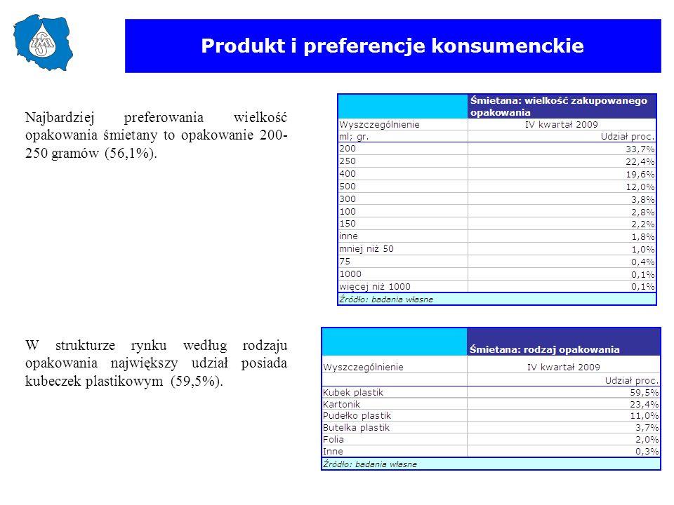 Produkt i preferencje konsumenckie W strukturze rynku według rodzaju opakowania największy udział posiada kubeczek plastikowym (59,5%). Najbardziej pr