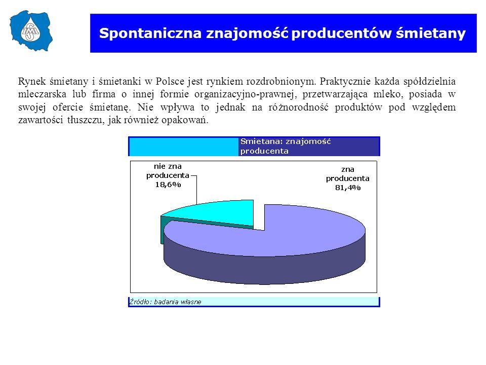 Spontaniczna znajomość producentów śmietany Rynek śmietany i śmietanki w Polsce jest rynkiem rozdrobnionym. Praktycznie każda spółdzielnia mleczarska