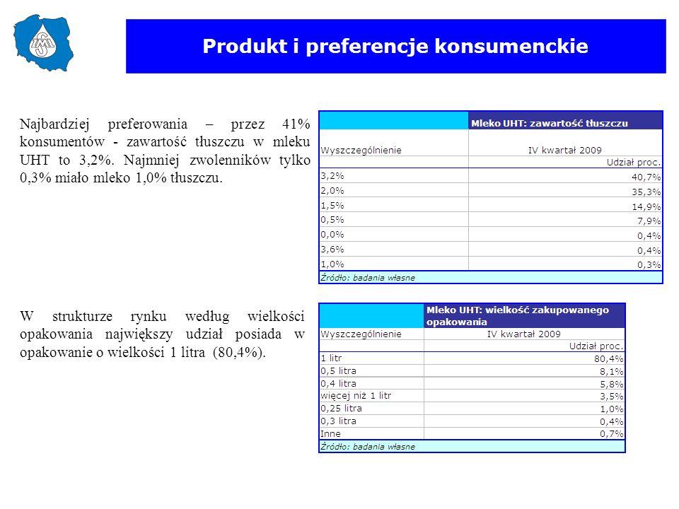 Produkt i preferencje konsumenckie W strukturze rynku według wielkości opakowania największy udział posiada w opakowanie o wielkości 1 litra (80,4%).