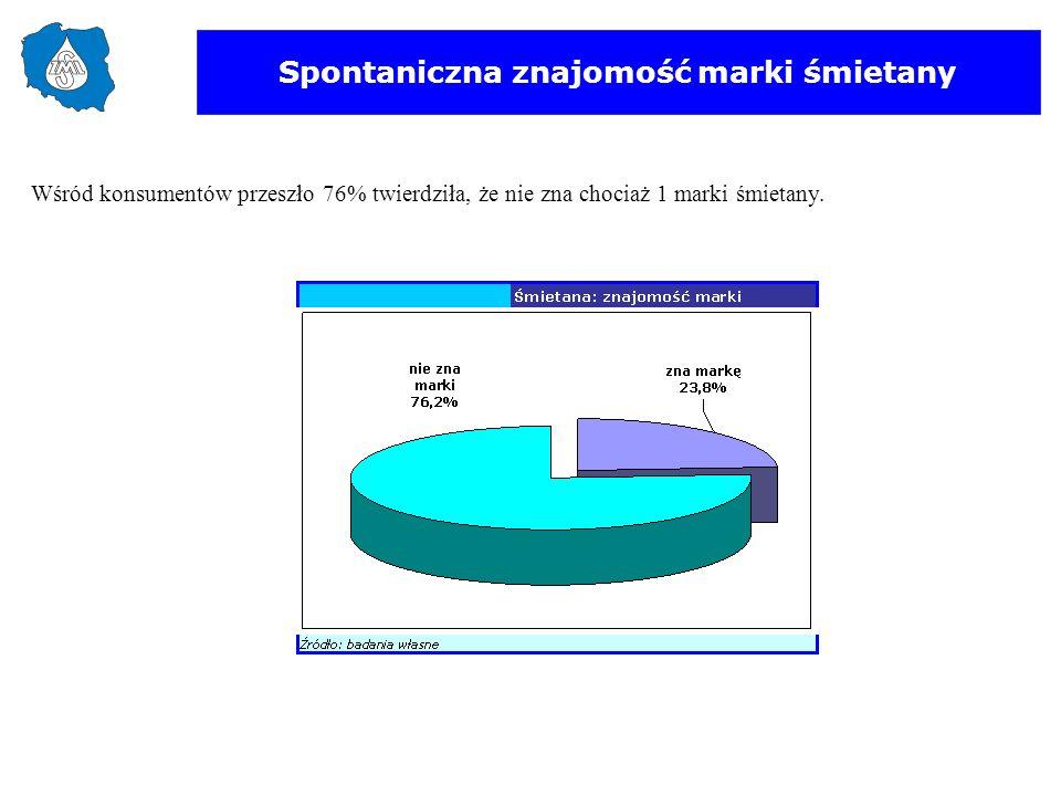 Spontaniczna znajomość marki śmietany Wśród konsumentów przeszło 76% twierdziła, że nie zna chociaż 1 marki śmietany.