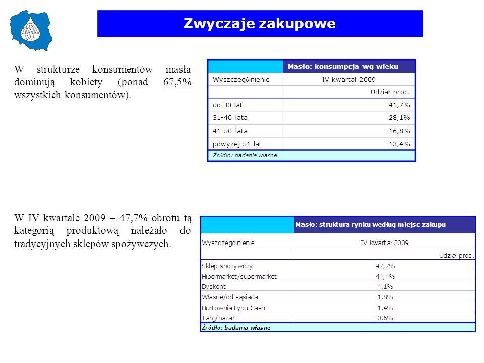 Zwyczaje zakupowe W strukturze konsumentów masła dominują kobiety (ponad 67,5% wszystkich konsumentów). W IV kwartale 2009 – 47,7% obrotu tą kategorią