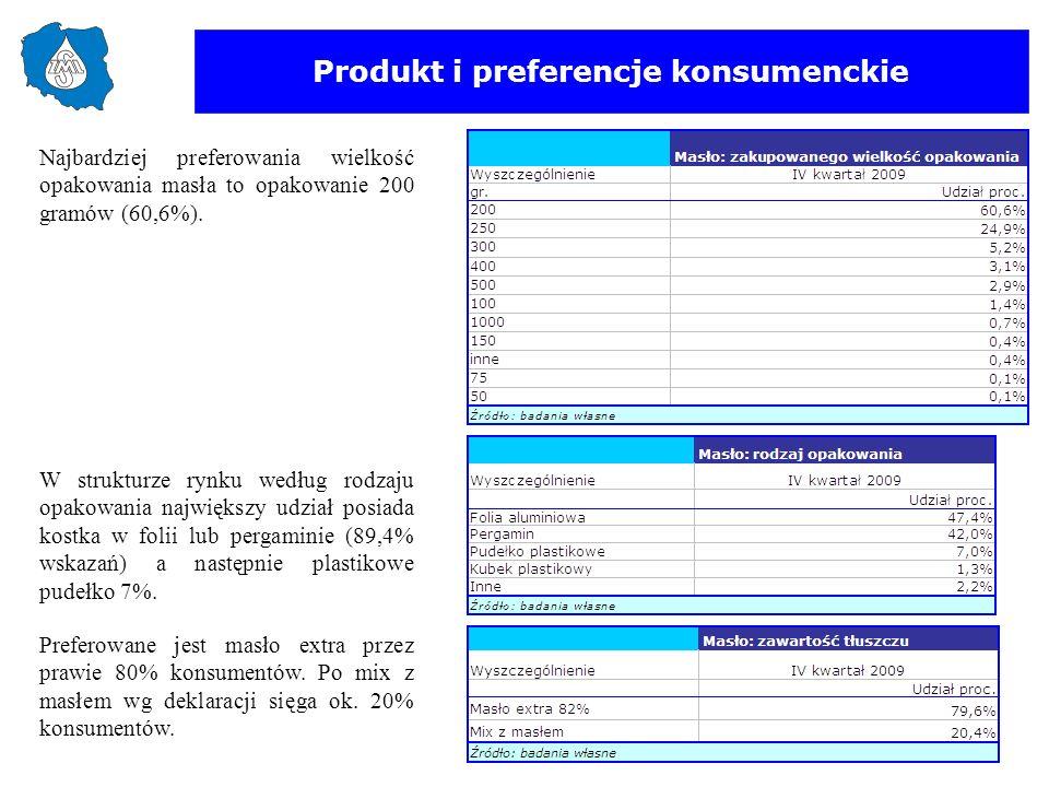 Produkt i preferencje konsumenckie W strukturze rynku według rodzaju opakowania największy udział posiada kostka w folii lub pergaminie (89,4% wskazań