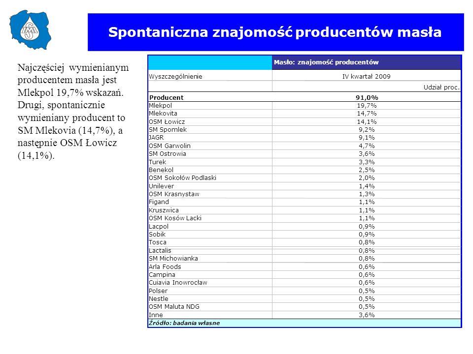 Spontaniczna znajomość producentów masła Najczęściej wymienianym producentem masła jest Mlekpol 19,7% wskazań. Drugi, spontanicznie wymieniany produce