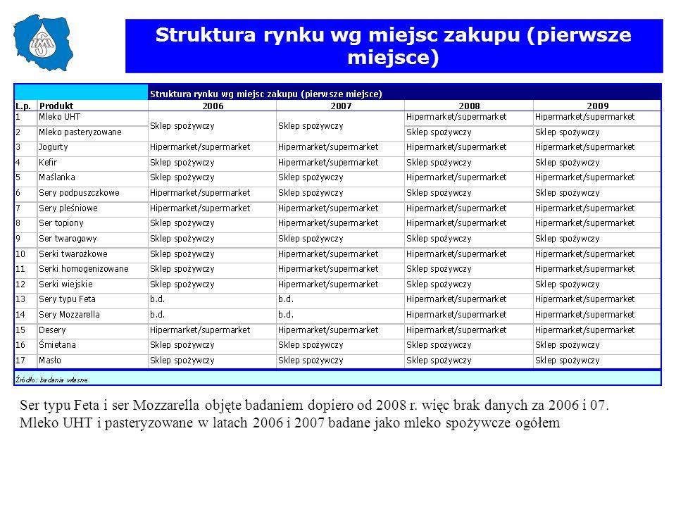 Struktura rynku wg miejsc zakupu (pierwsze miejsce) Ser typu Feta i ser Mozzarella objęte badaniem dopiero od 2008 r. więc brak danych za 2006 i 07. M