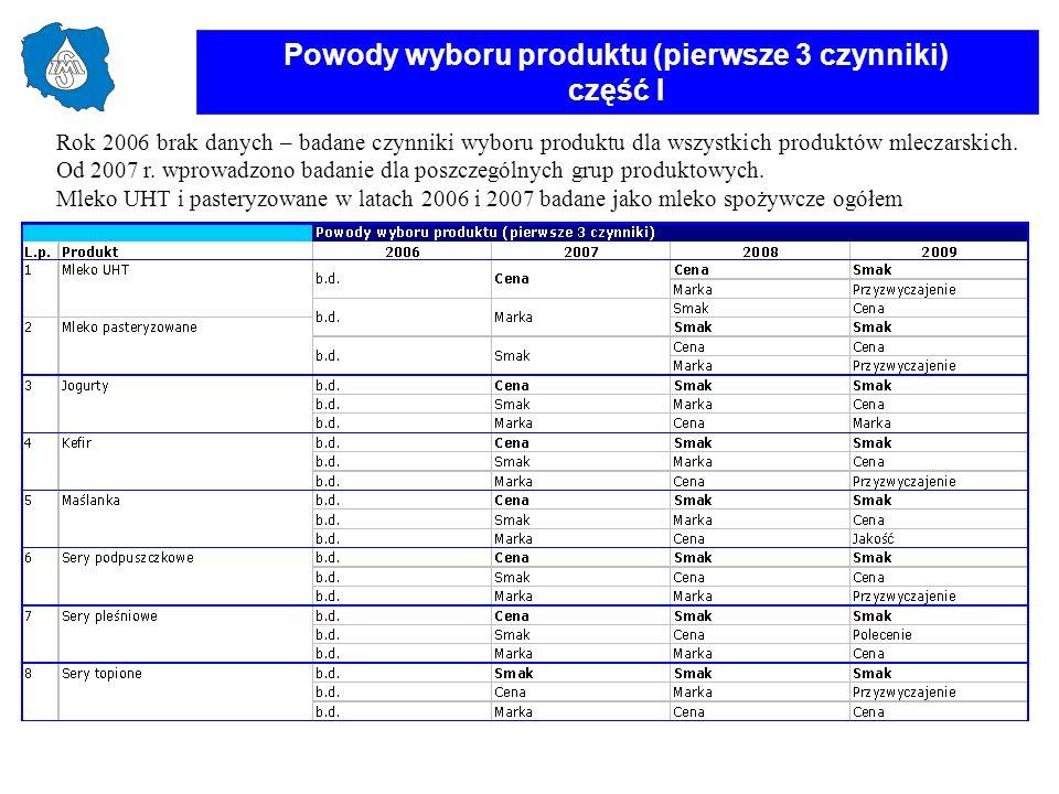 Powody wyboru produktu (pierwsze 3 czynniki) część I Rok 2006 brak danych – badane czynniki wyboru produktu dla wszystkich produktów mleczarskich. Od