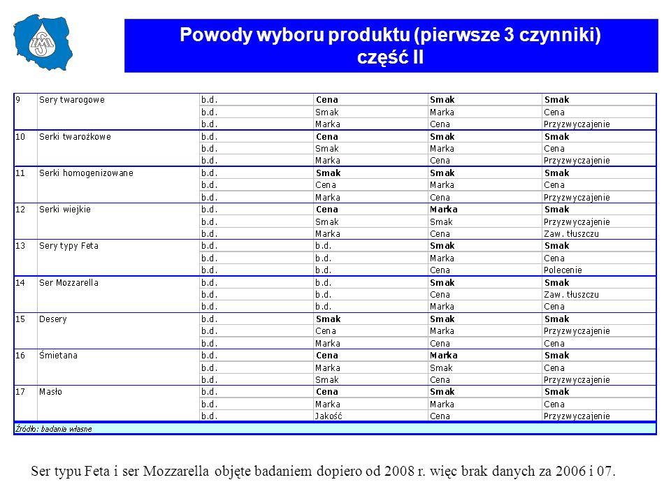 Ser typu Feta i ser Mozzarella objęte badaniem dopiero od 2008 r. więc brak danych za 2006 i 07. Powody wyboru produktu (pierwsze 3 czynniki) część II