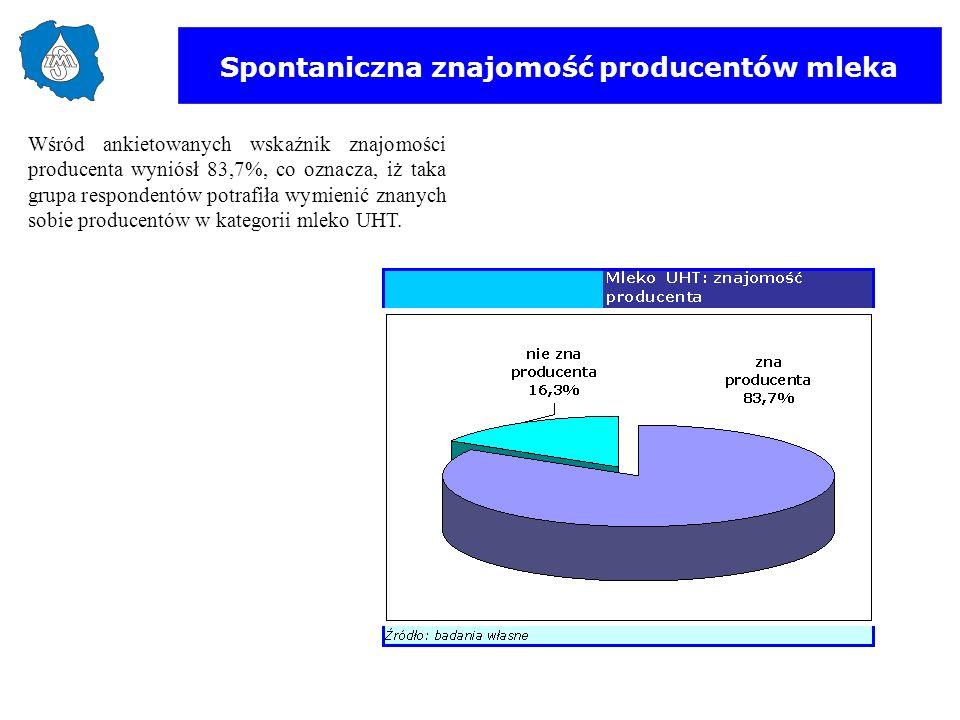 Spontaniczna znajomość producentów mleka Wśród ankietowanych wskaźnik znajomości producenta wyniósł 83,7%, co oznacza, iż taka grupa respondentów potr