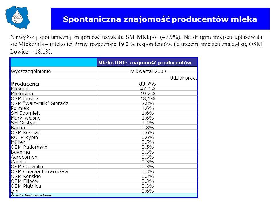 Spontaniczna znajomość producentów mleka Najwyższą spontaniczną znajomość uzyskała SM Mlekpol (47,9%). Na drugim miejscu uplasowała się Mlekovita – ml