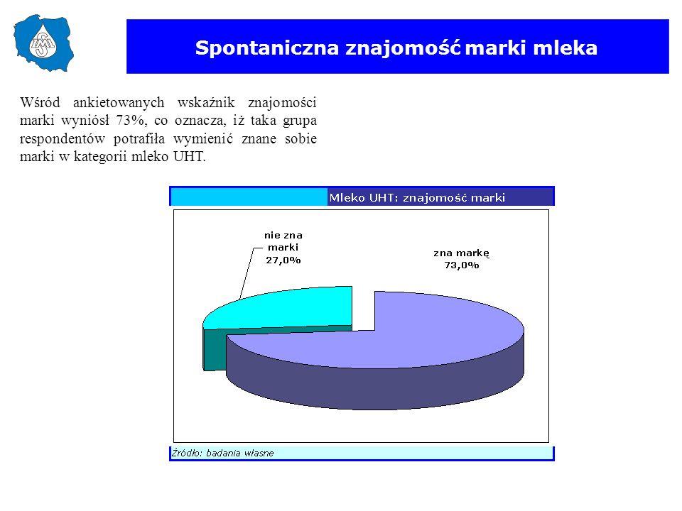 Spontaniczna znajomość marki mleka Wśród ankietowanych wskaźnik znajomości marki wyniósł 73%, co oznacza, iż taka grupa respondentów potrafiła wymieni