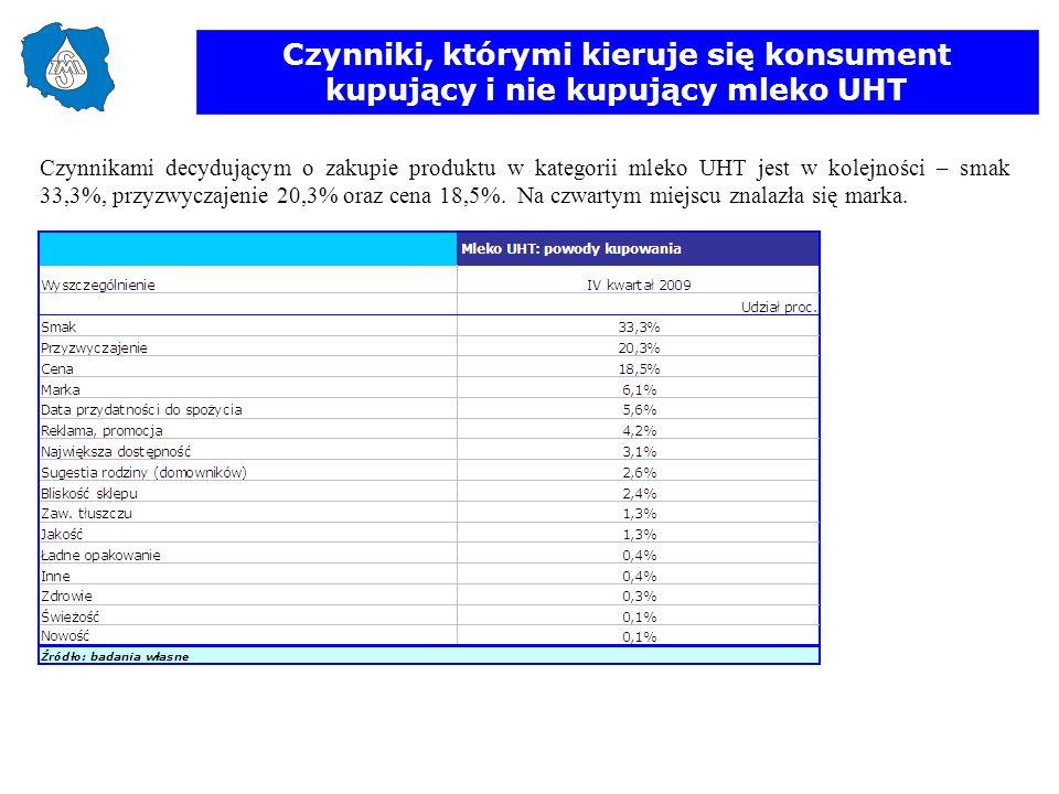 Czynniki, którymi kieruje się konsument kupujący i nie kupujący mleko UHT Czynnikami decydującym o zakupie produktu w kategorii mleko UHT jest w kolej